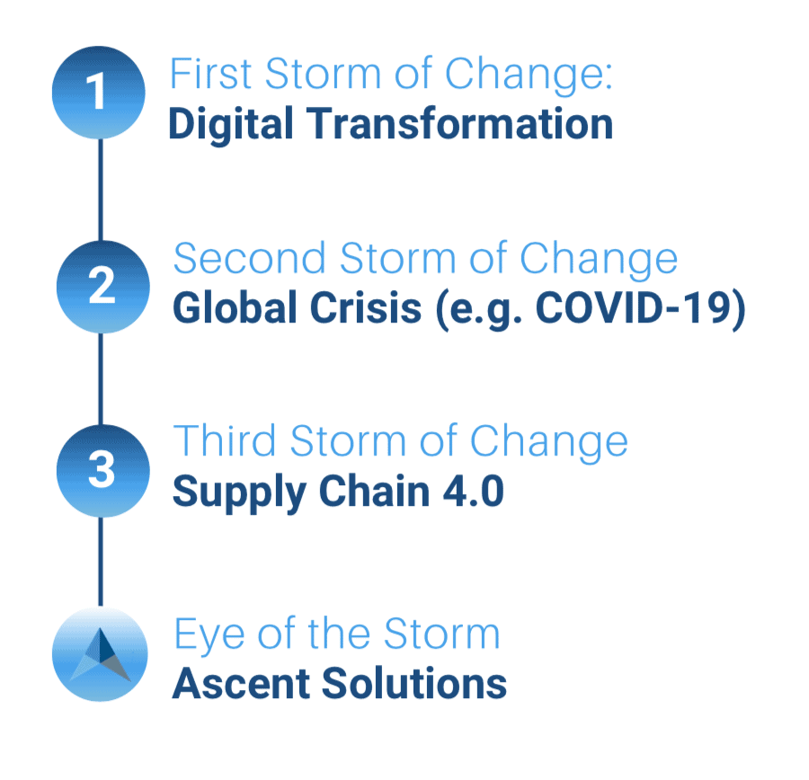 Storms of business volatility - digital transformation, COVID-19, Supply Chain 4.0