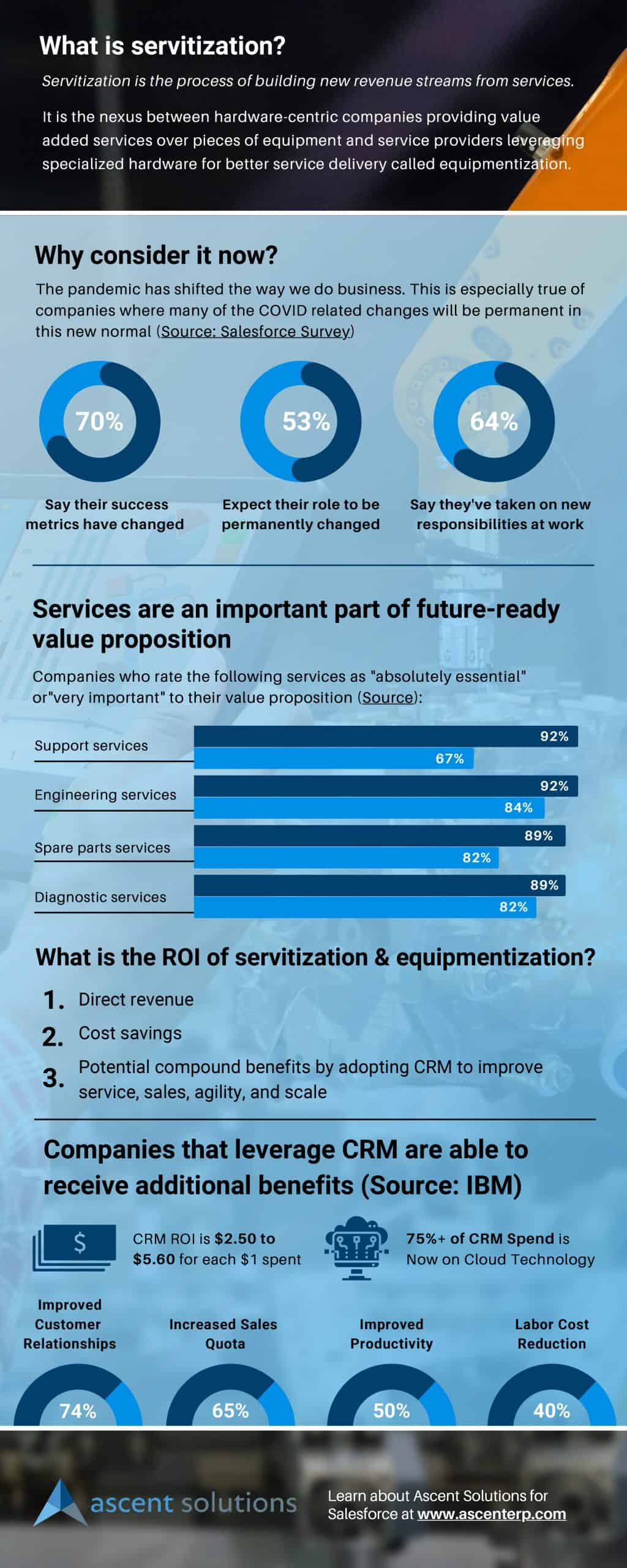 The Compelling Case for Servitization