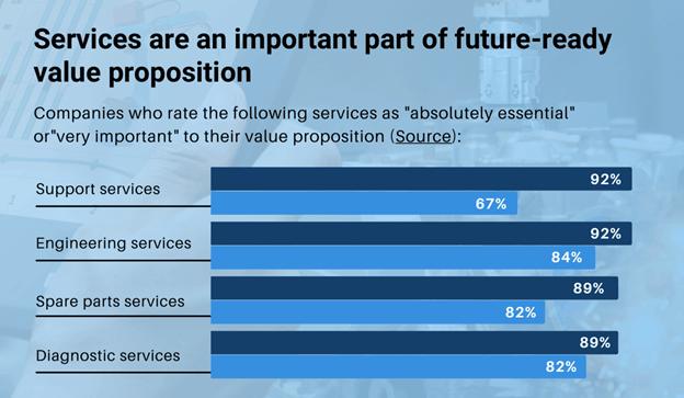 salesforce survey research servitization