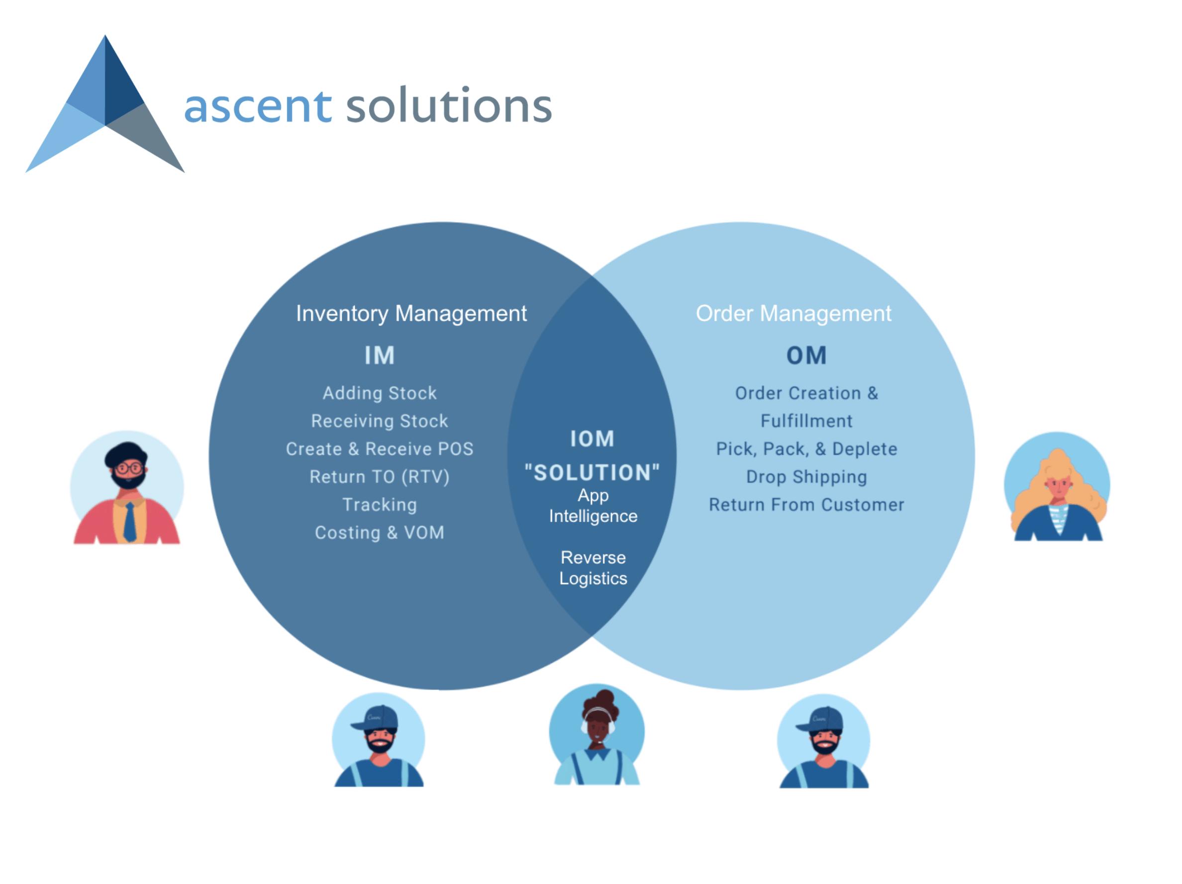 Ascent IOM value across departments